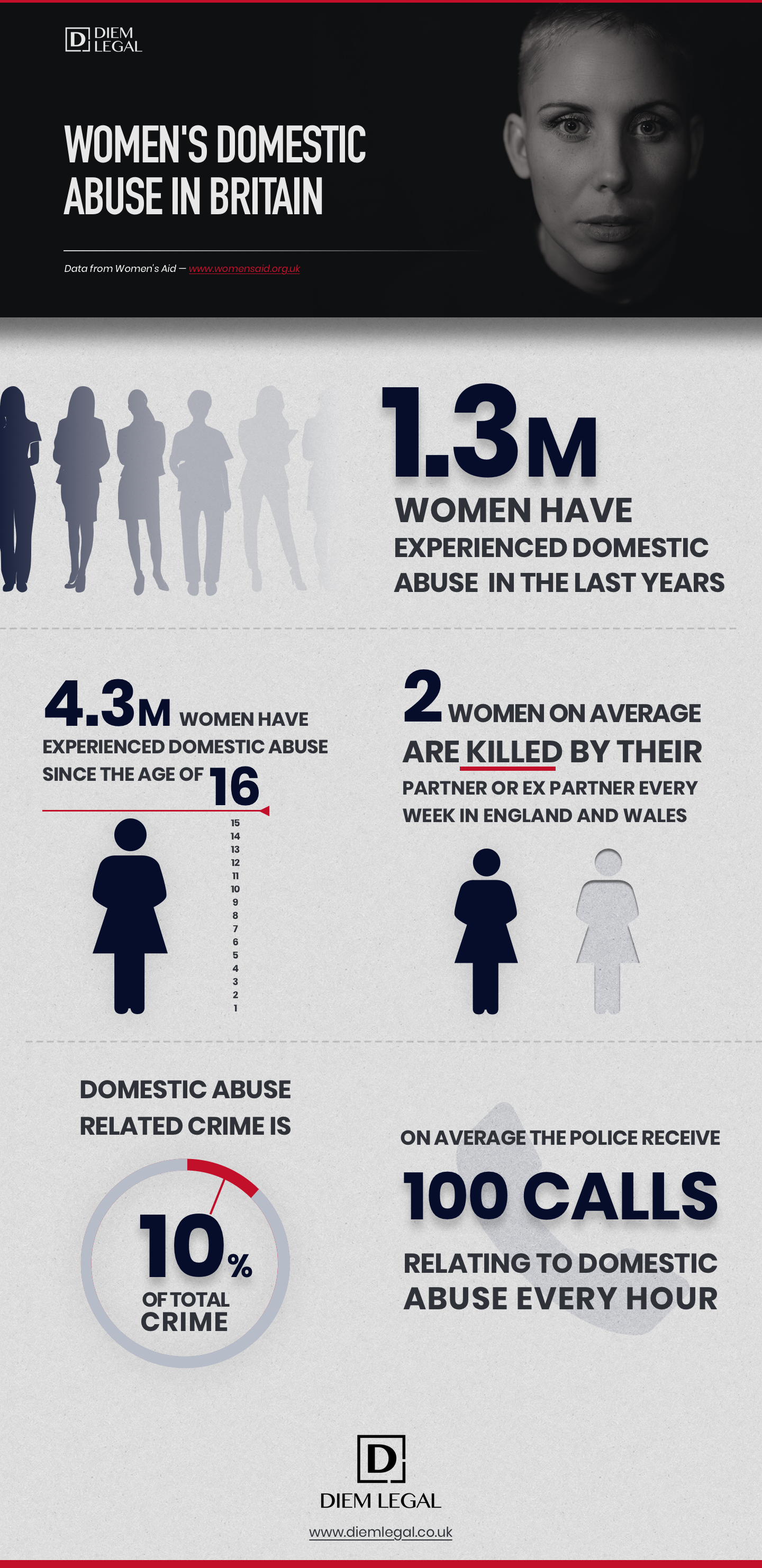 Domestic Abuse Statistics